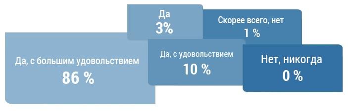 Patientenzufriedenheit_RUS_0_1