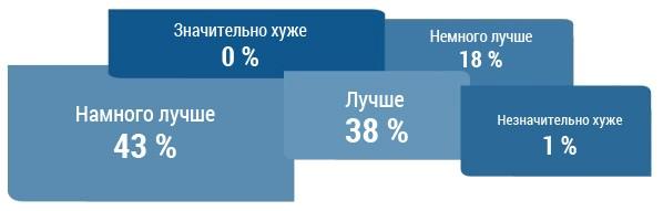 Patientenzufriedenheit_RUS_0_2